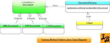 Factory Pattern Java New Factory Method Design Pattern In Java