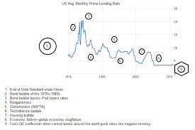 Us Prime Interest Rate Chart U S Interest Rates Rise And Fall Essay Aceyourpaper Com