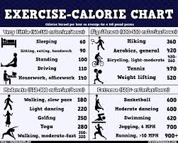 Exercise Calorie Chart Pdf Pin On Diet