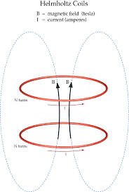 a radius of the coils a separation between the coils a 2 distance to the mid plane b magnetic field at the mid plane