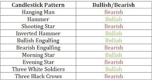 candlesticks 101 why you should use