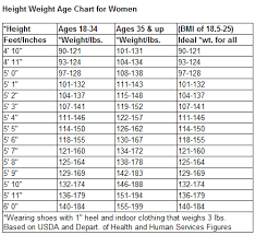 Height To Age Ratio Chart 76 Rare Mens Weight Chart