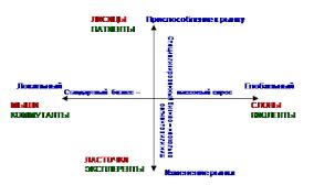 Реферат Анализ конкуренции com Банк рефератов  Анализ конкуренции