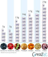 Sugar Wise How Fruits Stack Up Healthy Eating Healthy