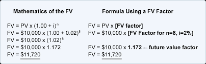 future value factors are available in future value tables such as the abbreviated version shown here