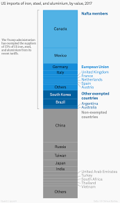 Trumps Steel And Aluminum Tariffs Which Countries Are