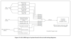 fig jpg only when these conditions are met will the autopilot be engaged figure 10 243 shows the logic of this system found in the aircraft wiring diagrams