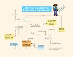 Legal Flowchart Archives Law Dojo