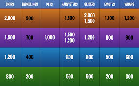 Fortnite Item Shop Price Chart Of All Rarities For Skins