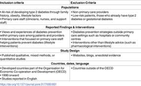 a narrative systematic review of factors affecting diabetes table 1