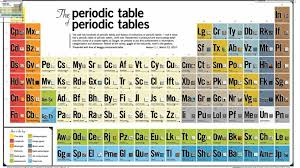 The Periodic Table of Periodic Tables |
