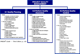 Quality In Project Management A Practical Look At Chapter 8