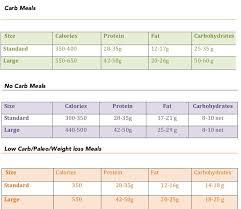 Meal Prep Chart Nutrition My Meal Prep Nj