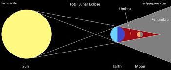 Image result for Total lunarEclipse