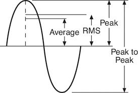 Vibration Control Unit Conversion Charts And Constants