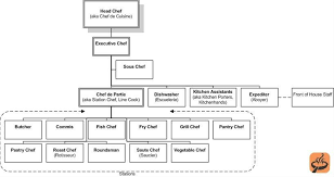 Chef Position Chart Kitchen Hierarchy In 2019 Pastry Chef Jobs Chef Grill