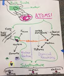 Properties Of Matter Anchor Chart Unit Matter Structure And Properties The Wonder Of Science