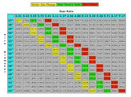 Tj Gear Chart What Gears With 37s And 3spd Auto Jeepforum Com