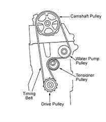 2006 honda civic lx engine diagram wiring diagram for you • solved timing belt diagram civic 2003 fixya rh fixya com 2006 honda pilot engine diagram 2006 honda pilot engine diagram