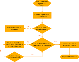Invoice Process Flow Chart Template Pin By Vinothkannan M On Biz Process Flow Chart Process
