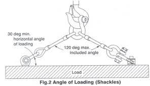 Shackle Weight Chart Liftech