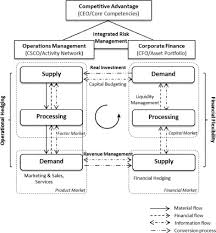 operations finance interface models a literature review and a closed loop view of operations finance interfaces