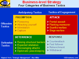 Buisness Strategy Business Strategies How To Beat Your Competition