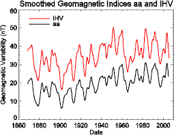 the solar to global warming connection a short essay watts up sunspot geomag png