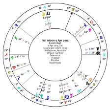 Pin By Celestial Insight On Latest Astrology Updates Lunar