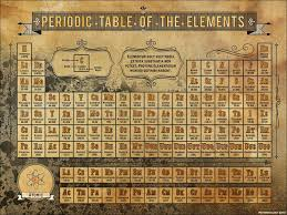 New Chemical Element Named For Tennessee | Fly On The Wall Blog