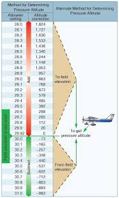 Air Pressure Altitude Chart Cfi Brief Pressure Altitude Conversions Learn To Fly Blog