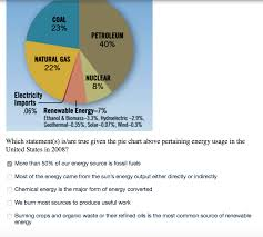 Pie Chart Of Energy Sources In Us Solved Coal 23 Petroleum 00 Natural Gas 22 Nuclear By