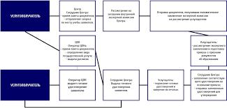 Нострификация диплома в Казахстане признание документов block shema