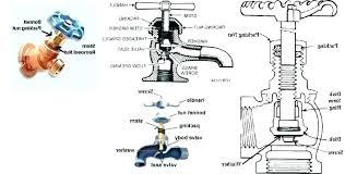 outside faucet repair. Perfect Outside Repair Outside Water Faucet Outdoor Leaking  Spigot Handle Shop Parts At Com  On O