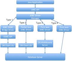 Jdbc Common Interview Questions A