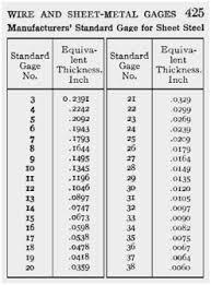 60 Prototypic Steel Gauge Thickness Chart Metric