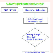 Rainwater Harvesting Flow Chart Download Scientific Diagram