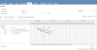 Redmine Charts Plugin Redmine Gantt Chart Time Offset When Viewed In Adobe