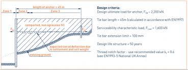 Tie Rod Design Example Anker Schroeder En