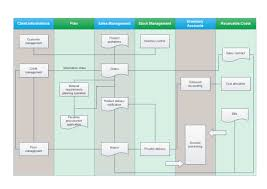 Sales Management Flowchart Templates And Examples