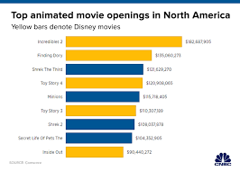 Disney Movie Chart Frozen 2 Poised To Be Disneys 6th Billion Dollar Film Of 2019