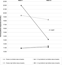 Riboflavin Lowers Homocysteine In Individuals Homozygous For