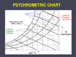 Psychrometric Chart Software Free Download Psychrometry Powerpoint Slides