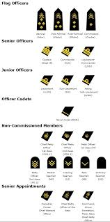 Military Rank Equivalents Chart Collegiate School Ranking Military Rank Chart In Order