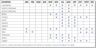 Nc Seasonal Produce Chart Figs Produce Blue Book