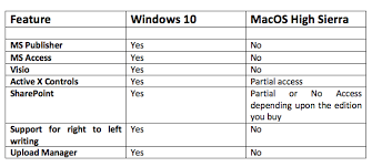 Mac Os Versions Chart Microsoft Office For Mac Vs Windows Differences