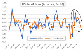 Monthly Retail Sales Chart Us Dollar Dips On Mixed Retail Sales Report Eyes On Trade Talks