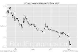 Bond Economics Implications Of Negative Interest Rates