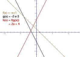 in this example the slopes of both equations are negative the results are much similar to example 1 addition of two linear equations produces another
