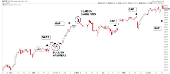 Mind The Gap A Primer On Daily Stock Chart Gap Analysis